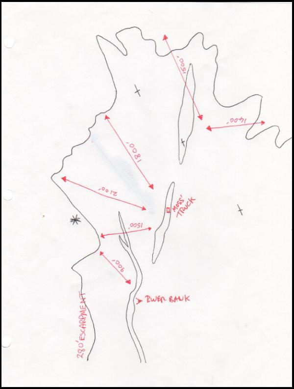 Basin distance diagram